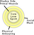 core-energetics-layers