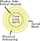 core-energetics-layers